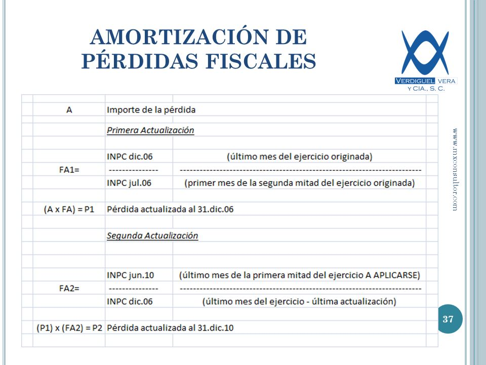 AMORTIZACIÓN DE PÉRDIDAS FISCALES