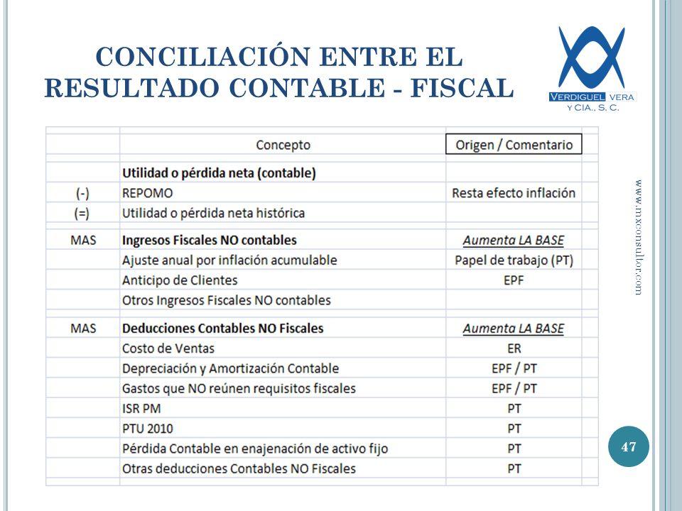 CONCILIACIÓN ENTRE EL RESULTADO CONTABLE - FISCAL