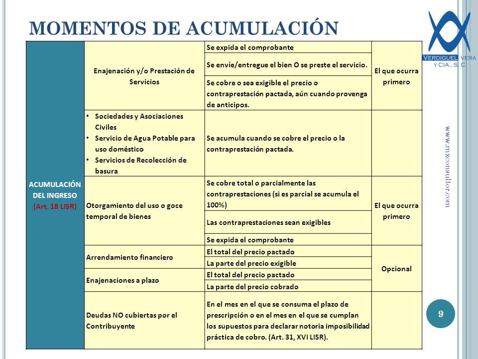 MOMENTOS DE ACUMULACIÓN