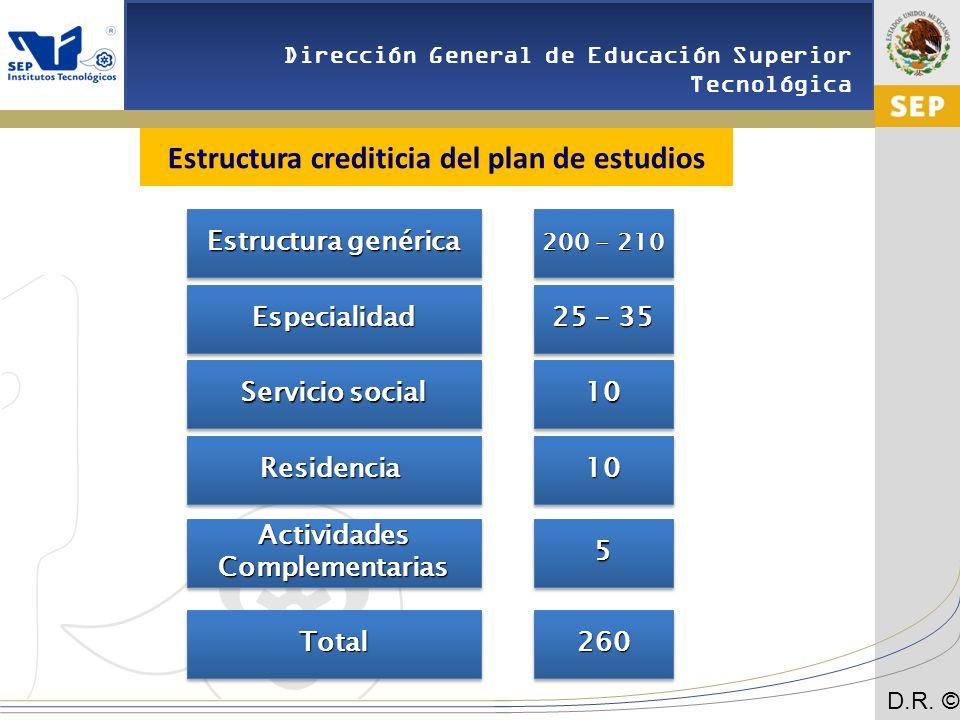 Estructura crediticia del plan de estudios