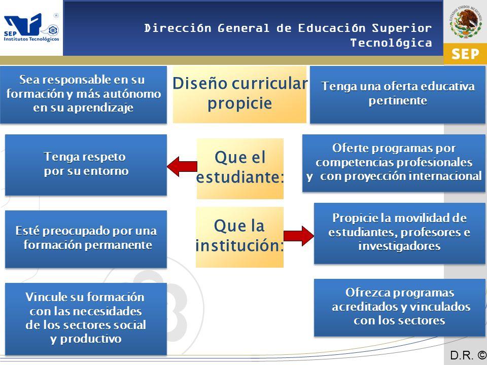 Diseño curricular propicie Que el estudiante: Que la institución: