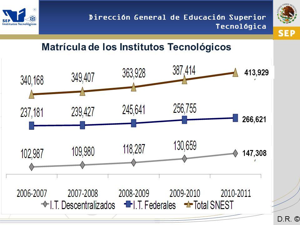 Matrícula de los Institutos Tecnológicos