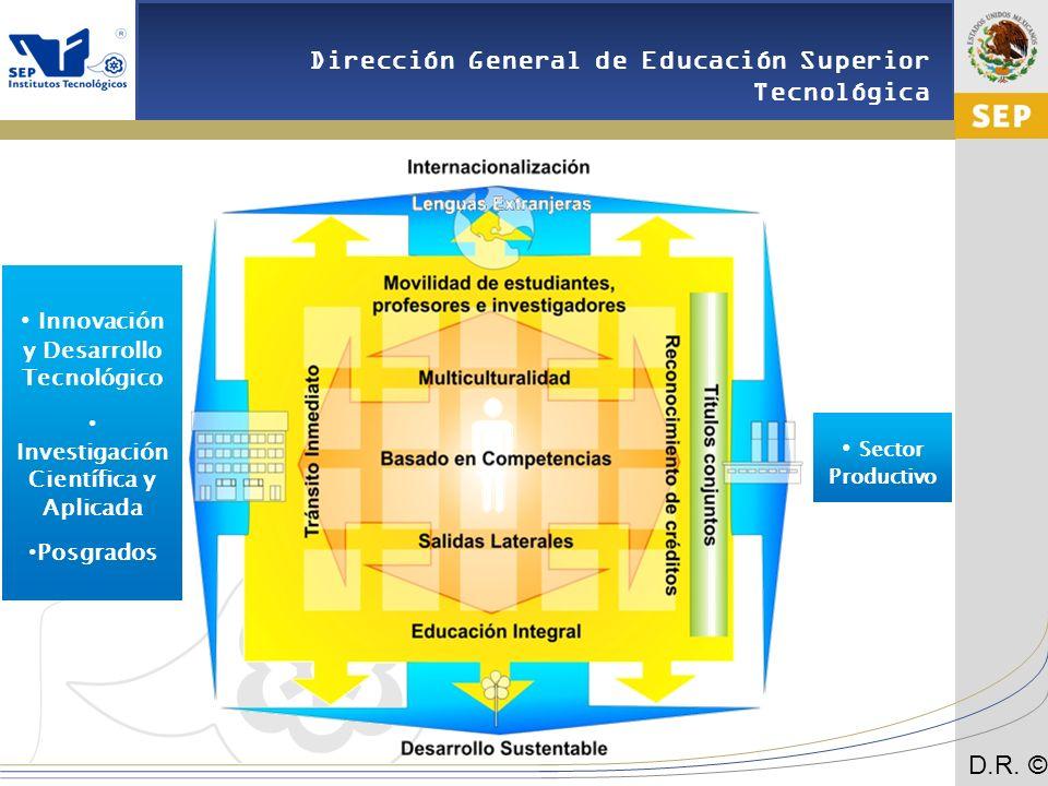 Innovación y Desarrollo Tecnológico Sector Productivo