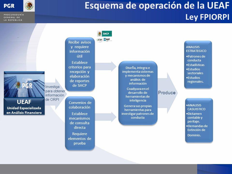 Unidad Especializada en Análisis Financiero