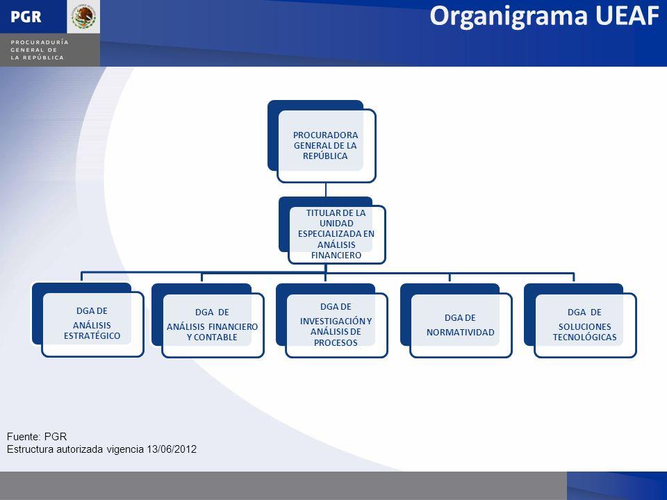 Organigrama UEAF Fuente: PGR Estructura autorizada vigencia 13/06/2012