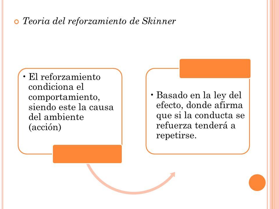 Teoria del reforzamiento de Skinner