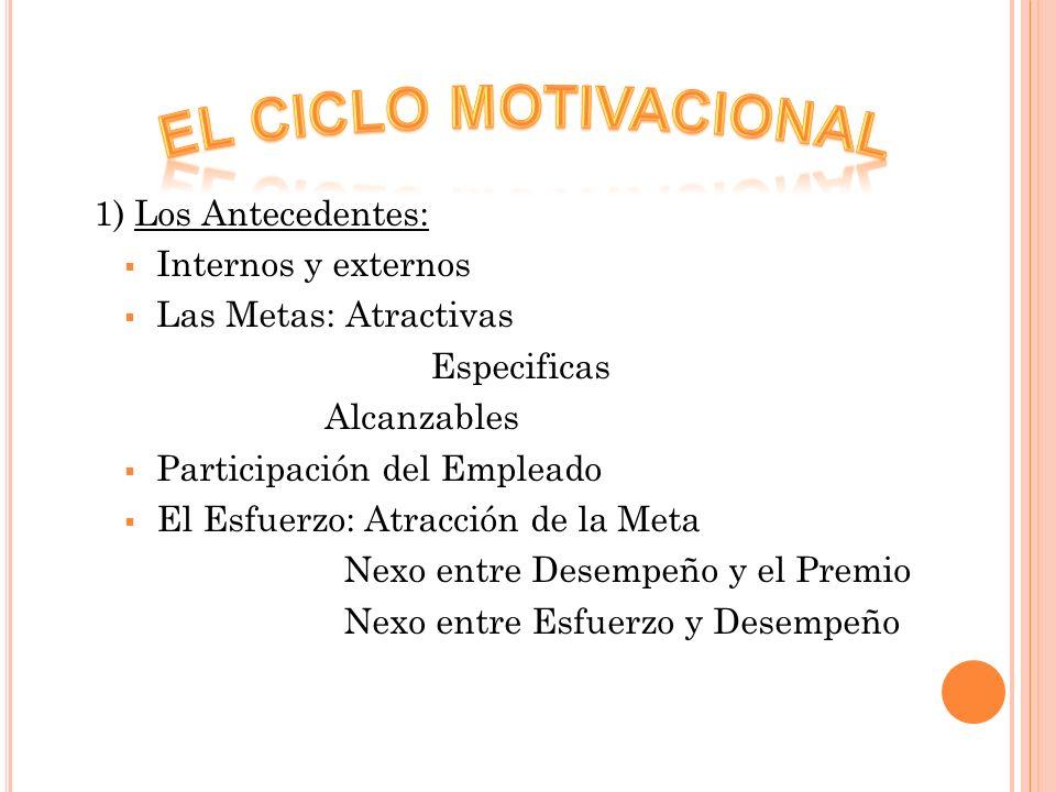 EL CICLO MOTIVACIONAL 1) Los Antecedentes: Internos y externos