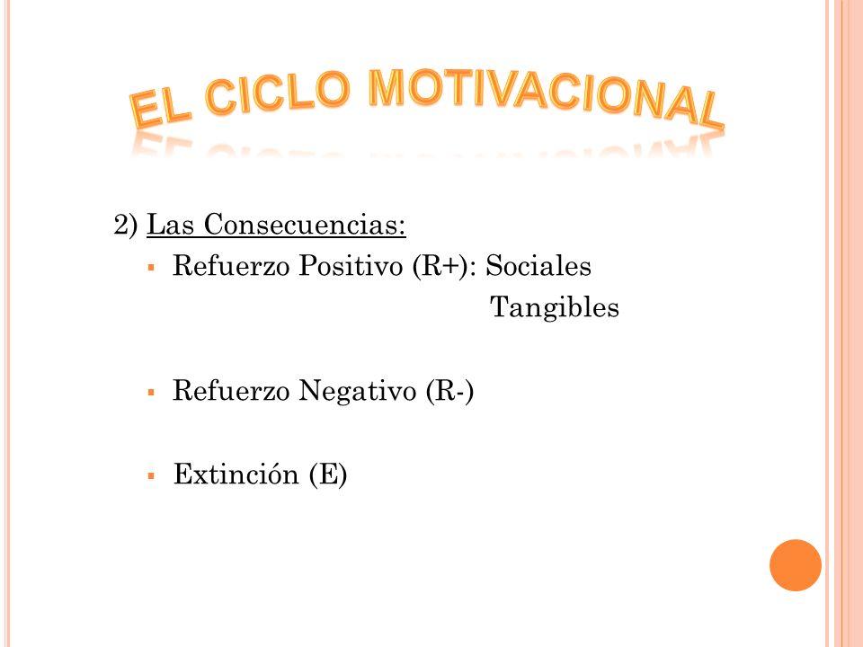 EL CICLO MOTIVACIONAL 2) Las Consecuencias: