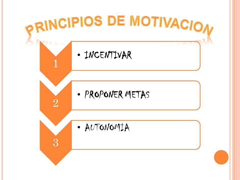 PRINCIPIOS DE MOTIVACION