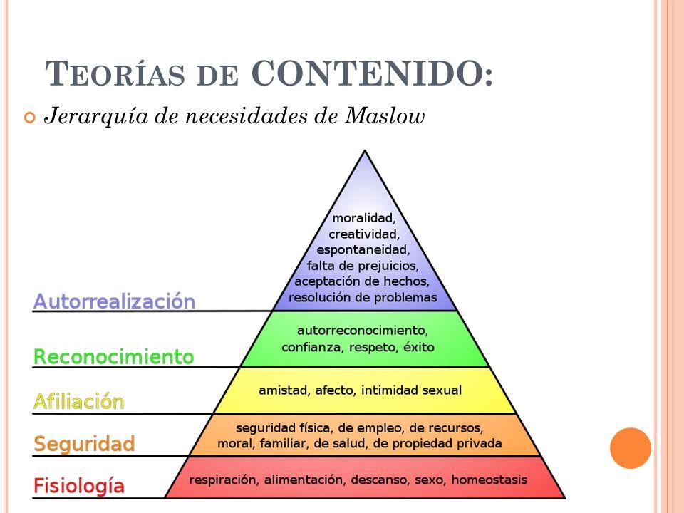 Teorías de CONTENIDO: Jerarquía de necesidades de Maslow