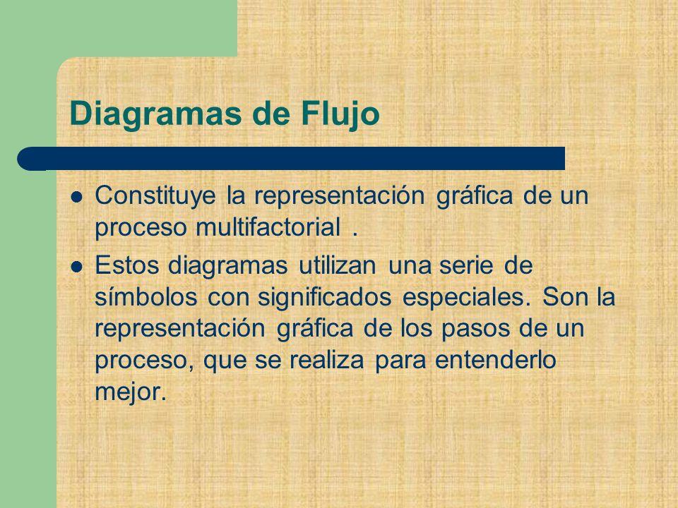 Diagramas de Flujo Constituye la representación gráfica de un proceso multifactorial .