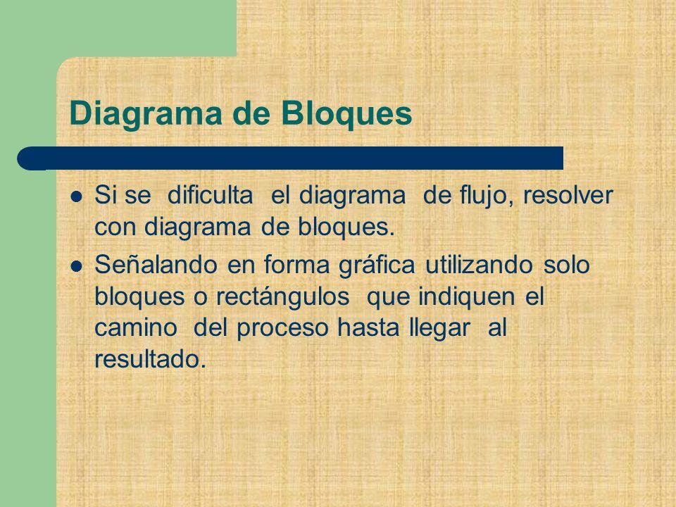 Diagrama de Bloques Si se dificulta el diagrama de flujo, resolver con diagrama de bloques.