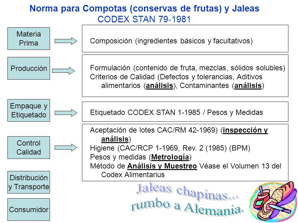 Norma para Compotas (conservas de frutas) y Jaleas CODEX STAN 79-1981