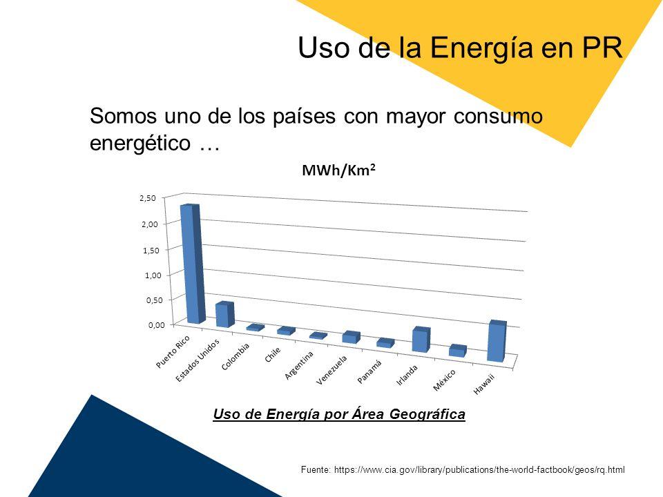 Uso de Energía por Área Geográfica