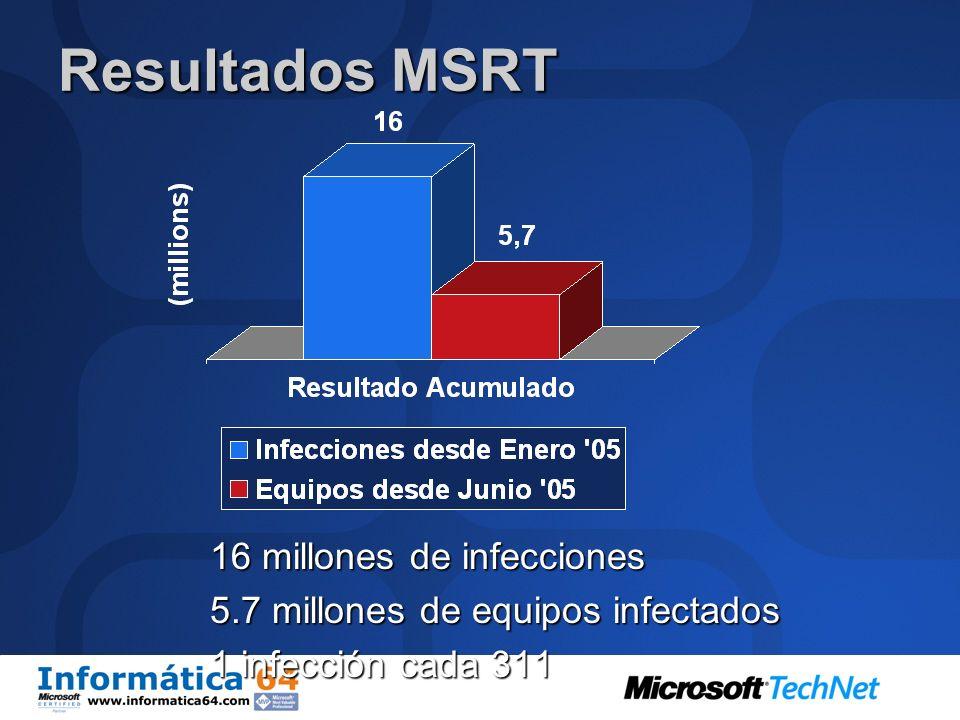 Resultados MSRT 16 millones de infecciones