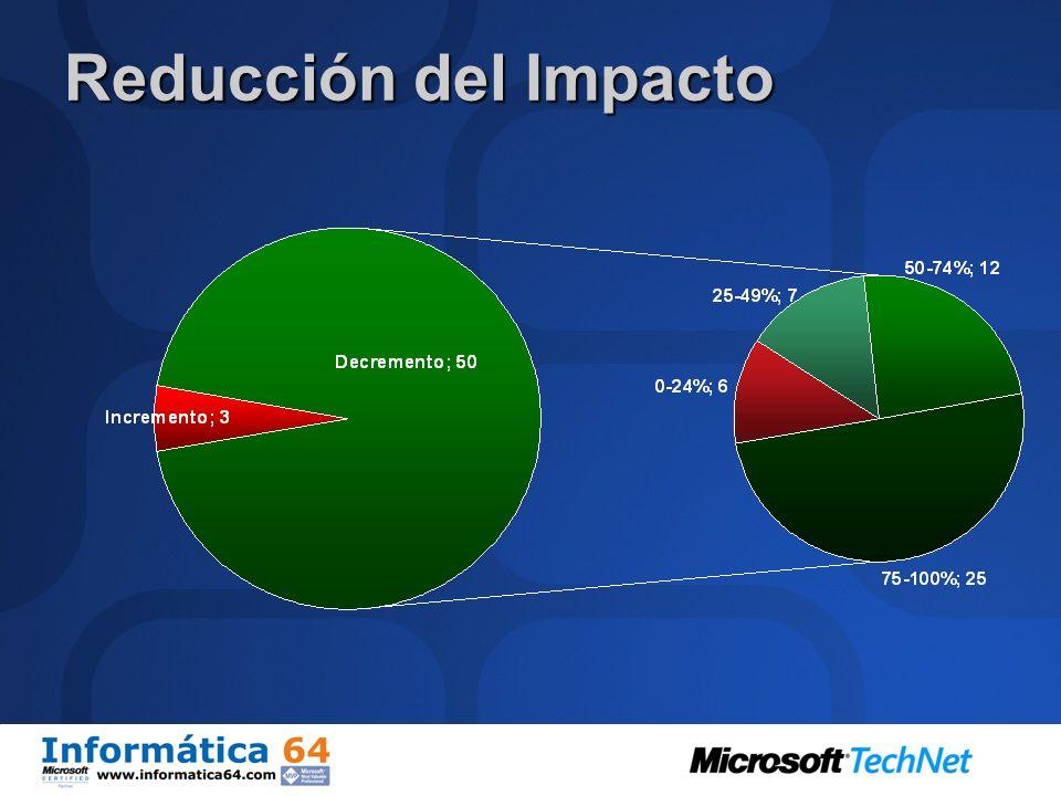 Reducción del Impacto Numero de familias que se incrementaron o decrementaron. Solo 3 familias aumentarón.