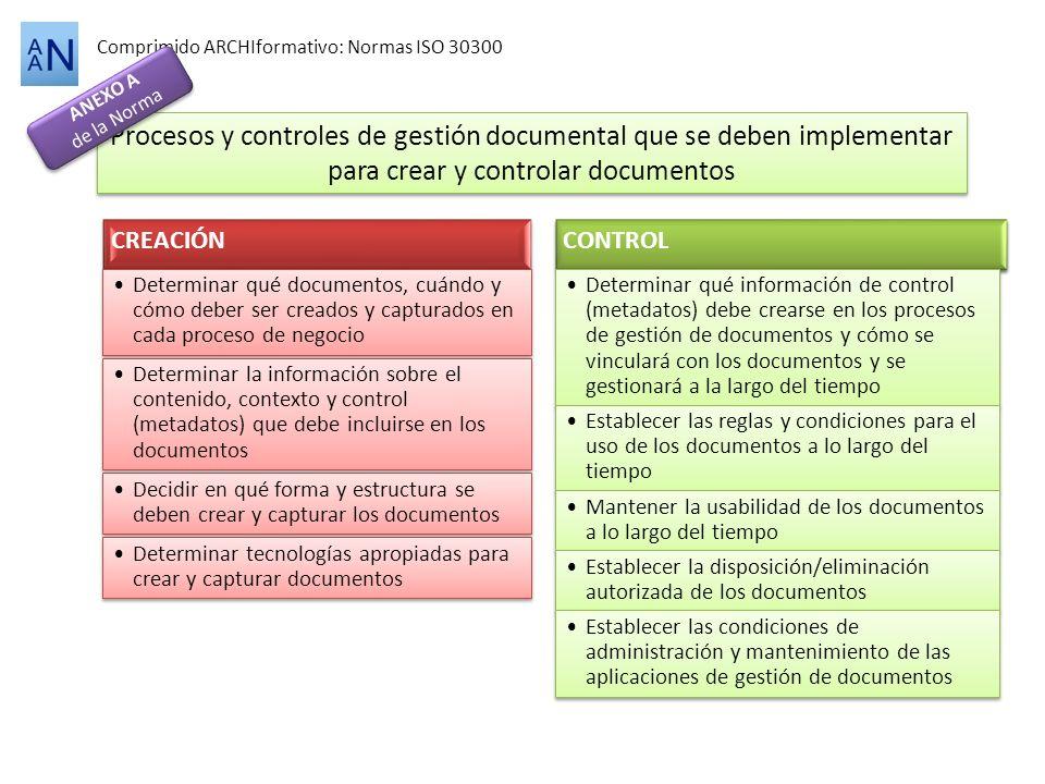 Procesos y controles de gestión documental que se deben implementar
