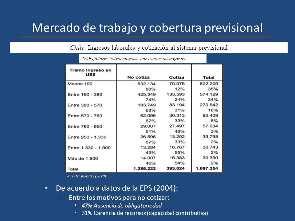 Mercado de trabajo y cobertura previsional