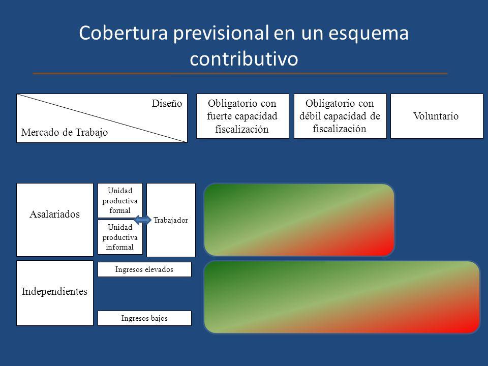 Cobertura previsional en un esquema contributivo