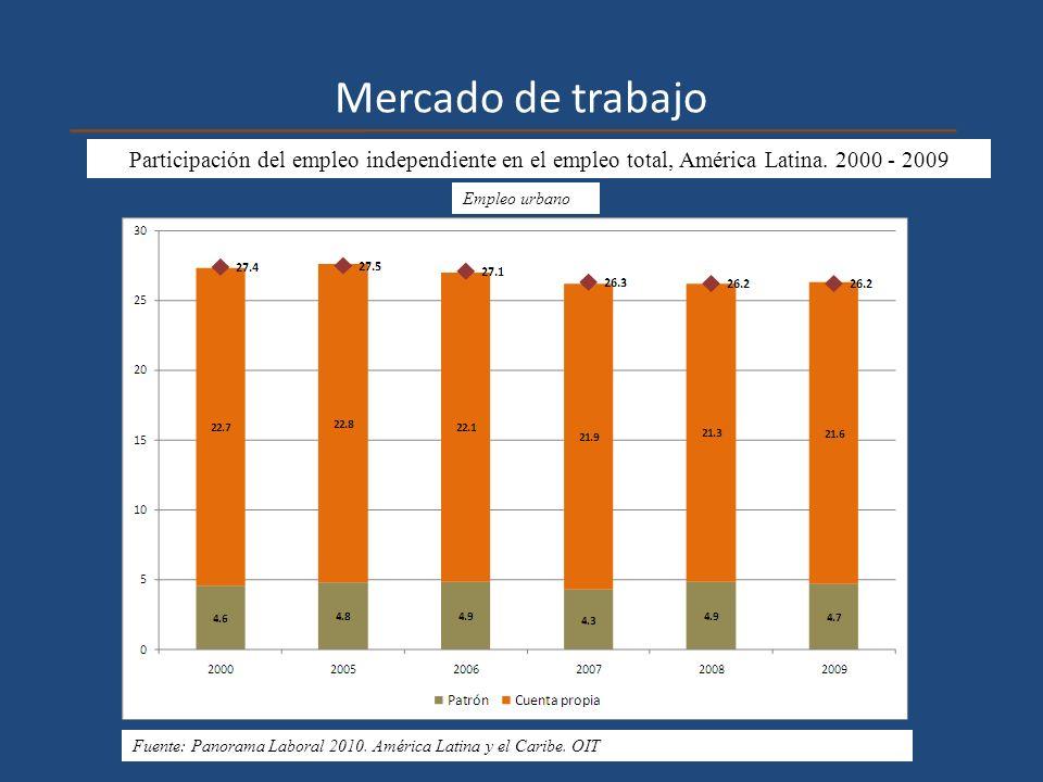 Mercado de trabajo Participación del empleo independiente en el empleo total, América Latina. 2000 - 2009.