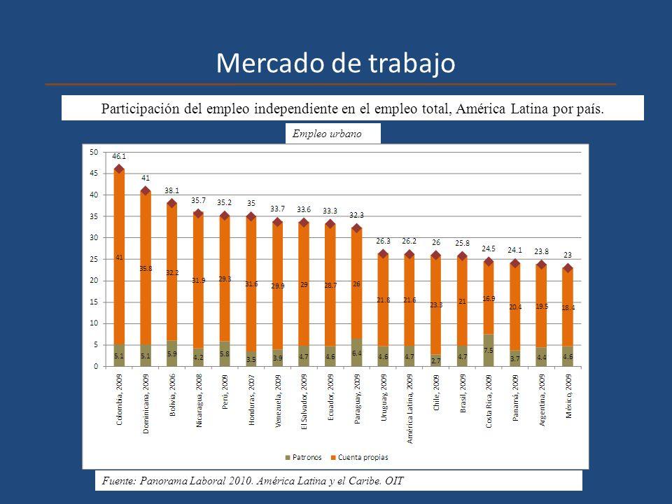 Mercado de trabajo Participación del empleo independiente en el empleo total, América Latina por país.