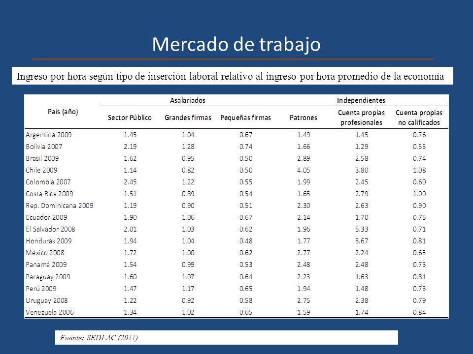 Mercado de trabajo Ingreso por hora según tipo de inserción laboral relativo al ingreso por hora promedio de la economía.