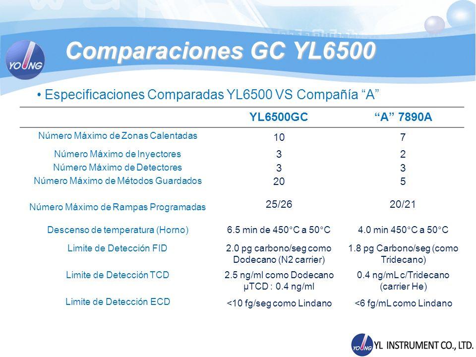 Comparaciones GC YL6500 Especificaciones Comparadas YL6500 VS Compañía A YL6500GC. A 7890A. Número Máximo de Zonas Calentadas.