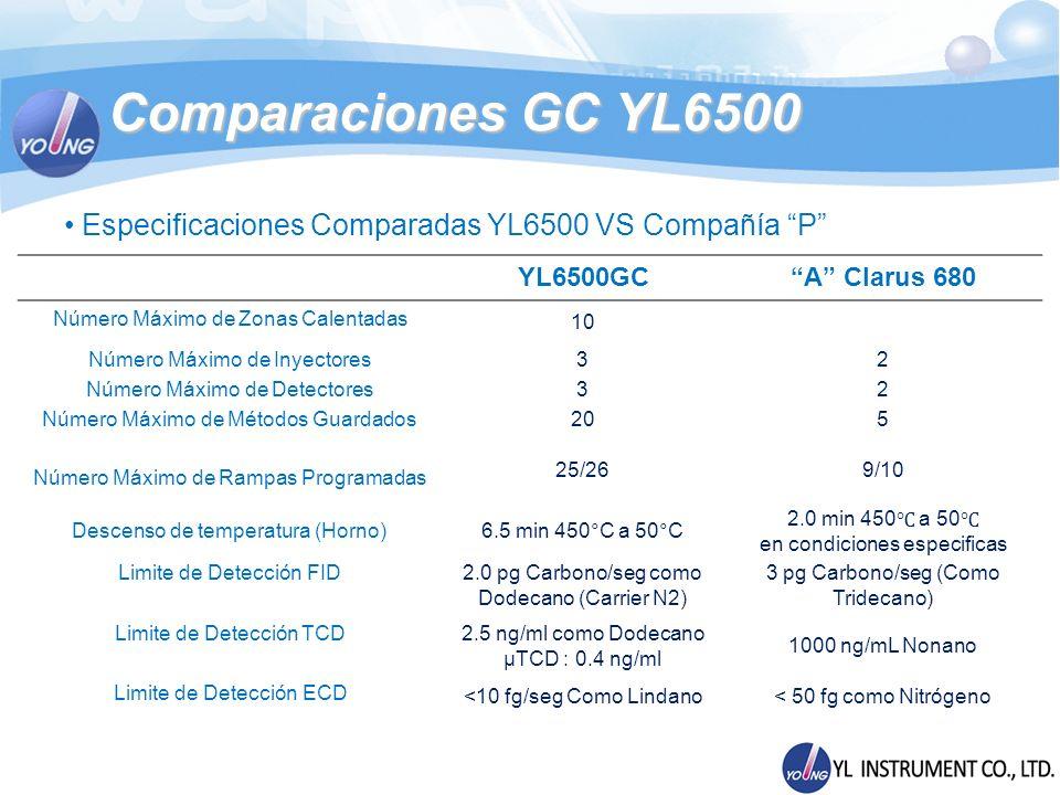 Comparaciones GC YL6500 Especificaciones Comparadas YL6500 VS Compañía P YL6500GC. A Clarus 680.