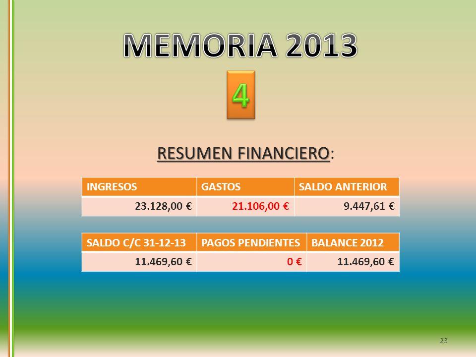 MEMORIA 2013 4 RESUMEN FINANCIERO: INGRESOS GASTOS SALDO ANTERIOR