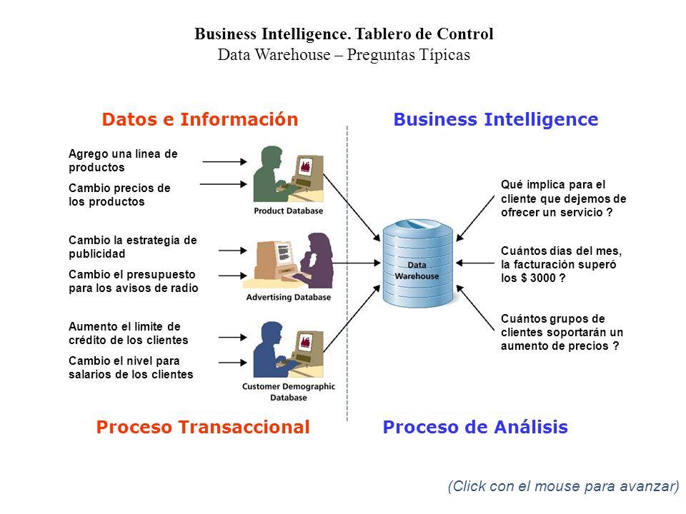 Business Intelligence. Tablero de Control