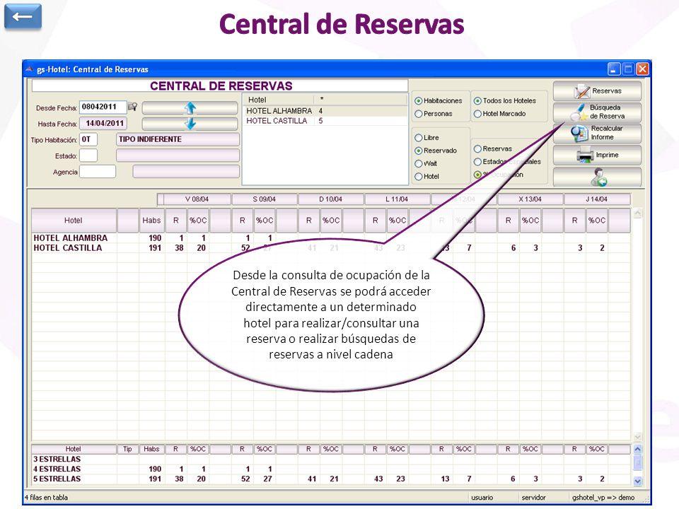 ← Central de Reservas. Se indica rango de fechas, condiciones y hoteles para mostrar datos.