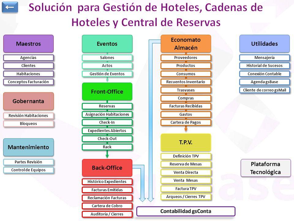 ← Solución para Gestión de Hoteles, Cadenas de Hoteles y Central de Reservas. Maestros. Eventos.