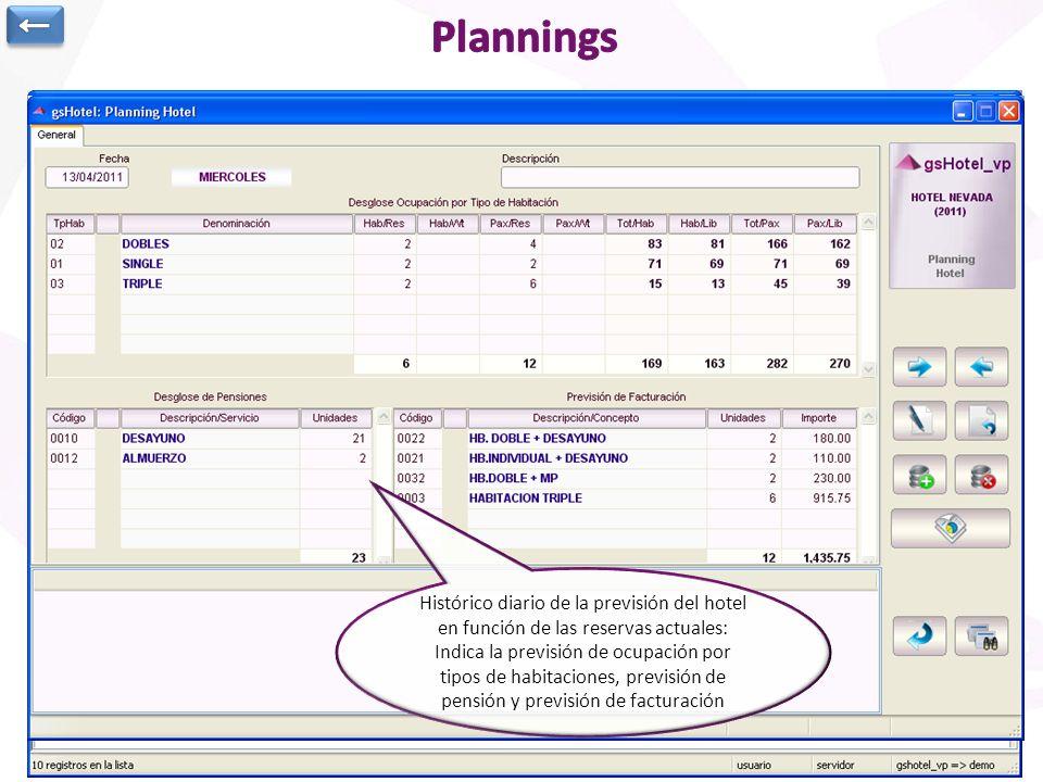 ← Plannings. Completo informe anual de ocupación de habitaciones a nivel cadena. Se seleccionan hoteles y tipos de habitación a consultar.