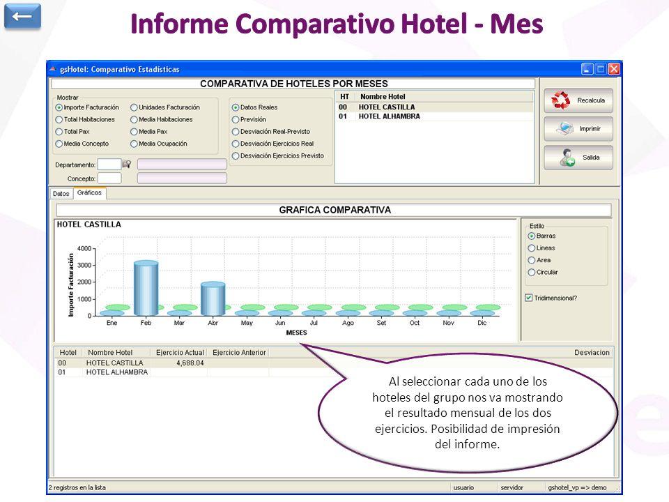 Informe Comparativo Hotel - Mes