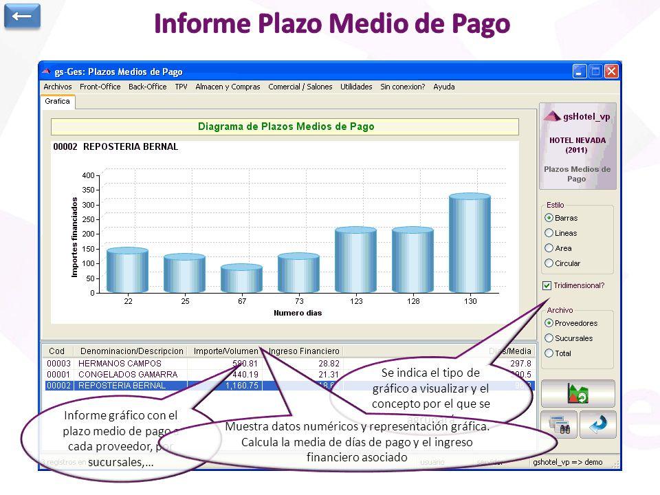 Informe Plazo Medio de Pago