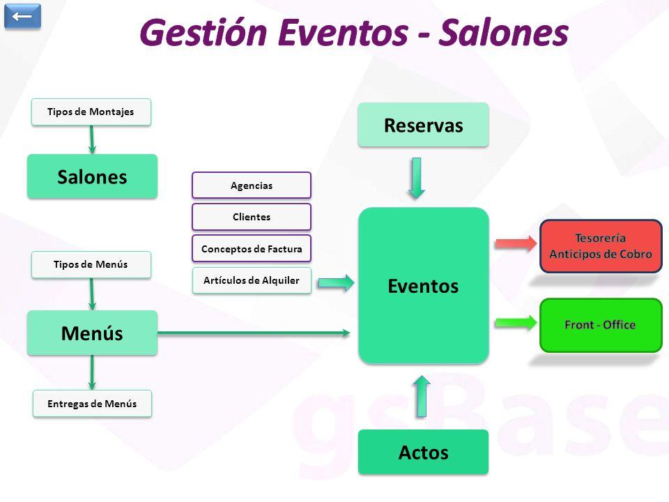 Gestión Eventos - Salones