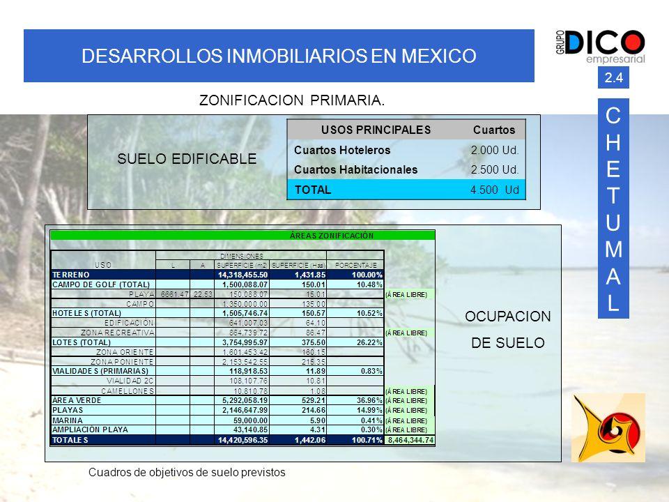 CHETUMAL DESARROLLOS INMOBILIARIOS EN MEXICO ZONIFICACION PRIMARIA.