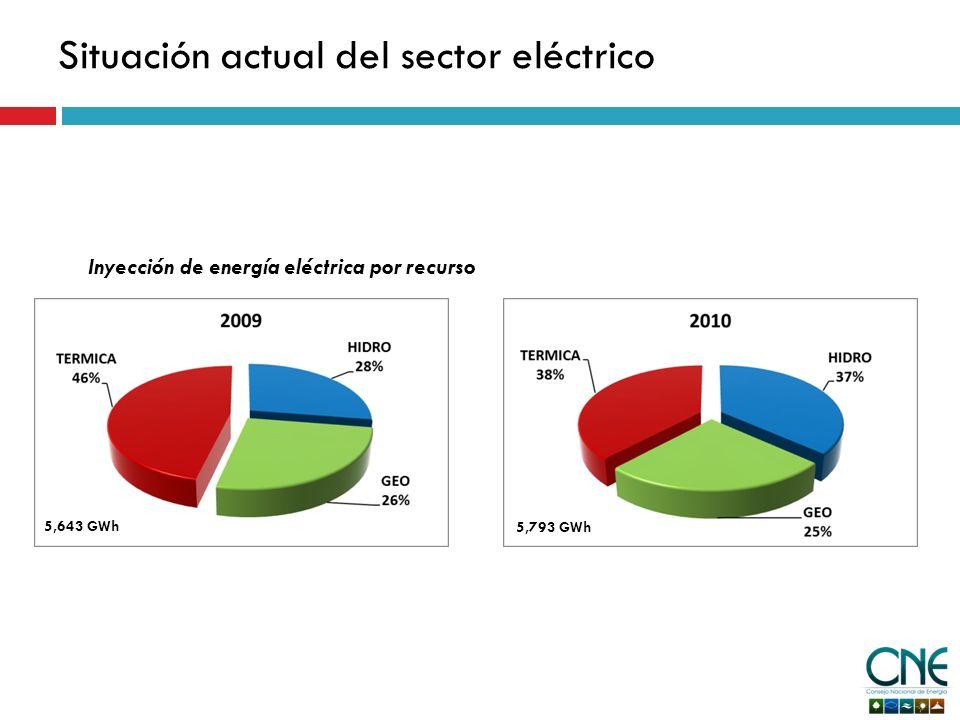 Situación actual del sector eléctrico