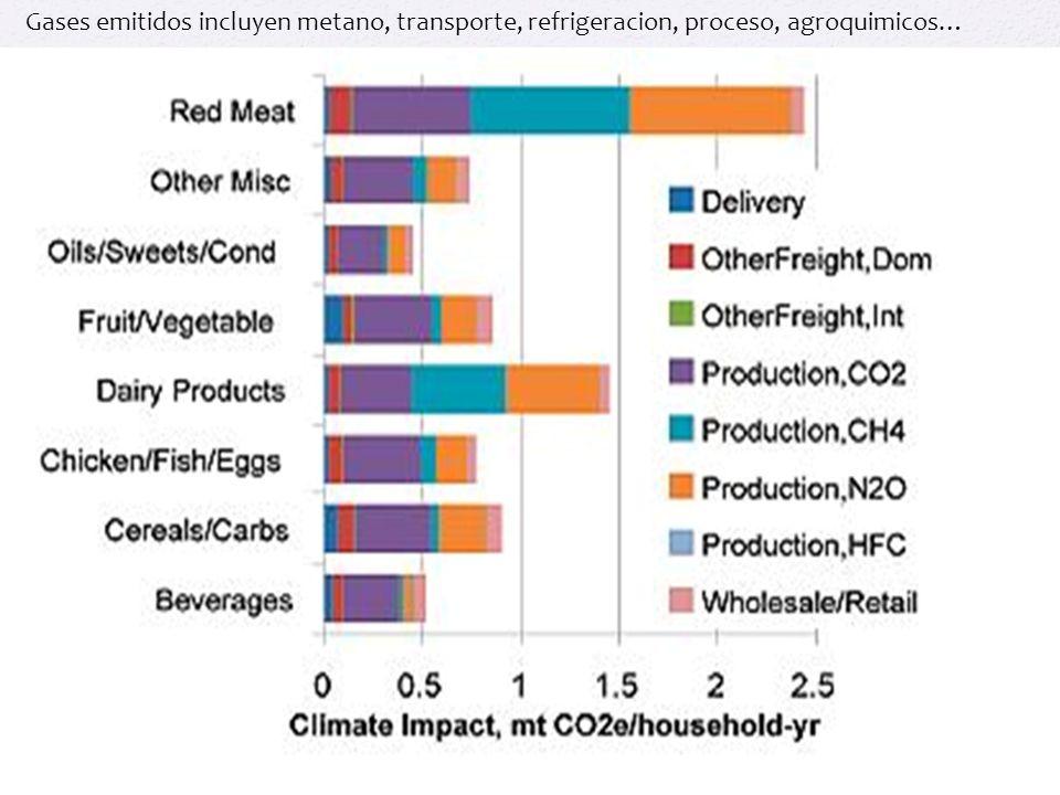 Gases emitidos incluyen metano, transporte, refrigeracion, proceso, agroquimicos…
