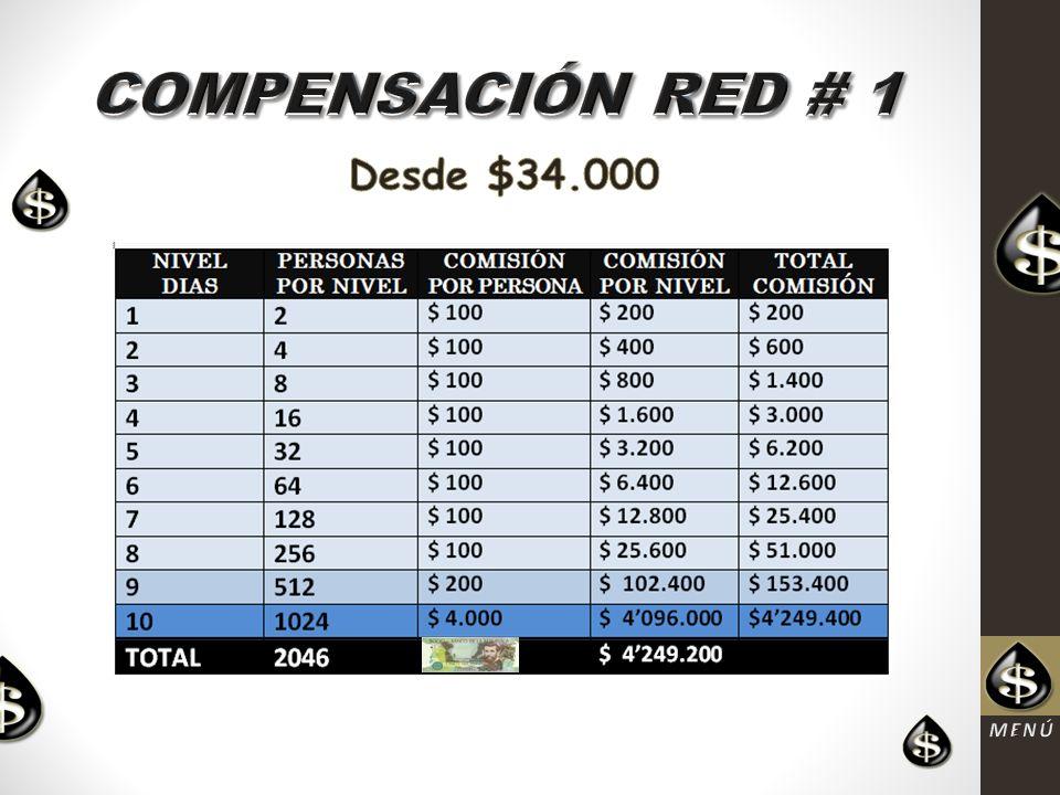 COMPENSACIÓN RED # 1 Desde $34.000 MENÚ