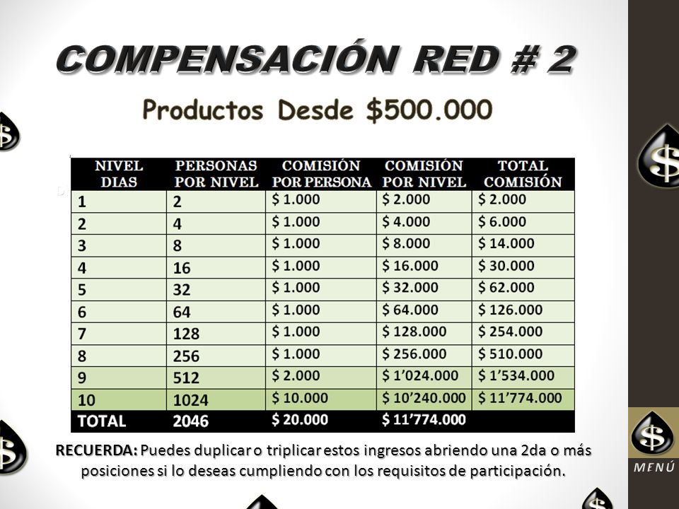 COMPENSACIÓN RED # 2 Productos Desde $500.000