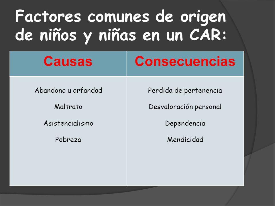 Factores comunes de origen de niños y niñas en un CAR: