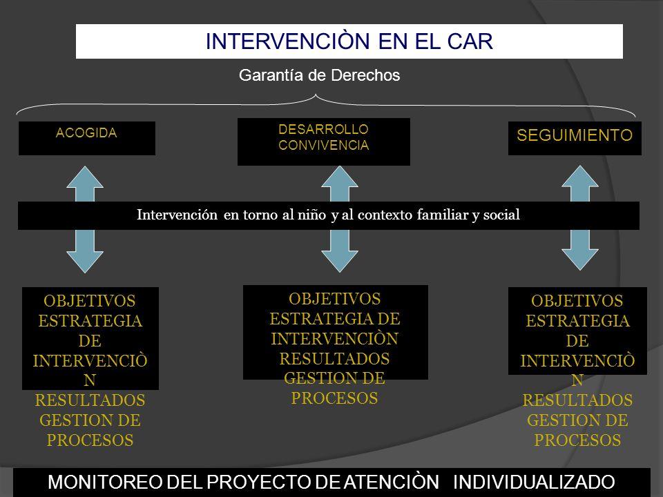 INTERVENCIÒN EN EL CAR Garantía de Derechos. ACOGIDA. DESARROLLO. CONVIVENCIA. SEGUIMIENTO.