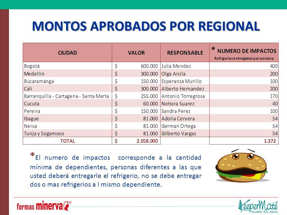 MONTOS APROBADOS POR REGIONAL