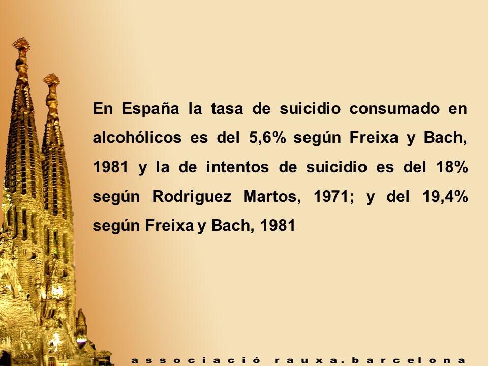 En España la tasa de suicidio consumado en alcohólicos es del 5,6% según Freixa y Bach, 1981 y la de intentos de suicidio es del 18% según Rodriguez Martos, 1971; y del 19,4% según Freixa y Bach, 1981