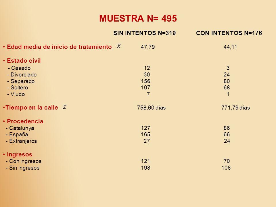 MUESTRA N= 495 SIN INTENTOS N=319 CON INTENTOS N=176