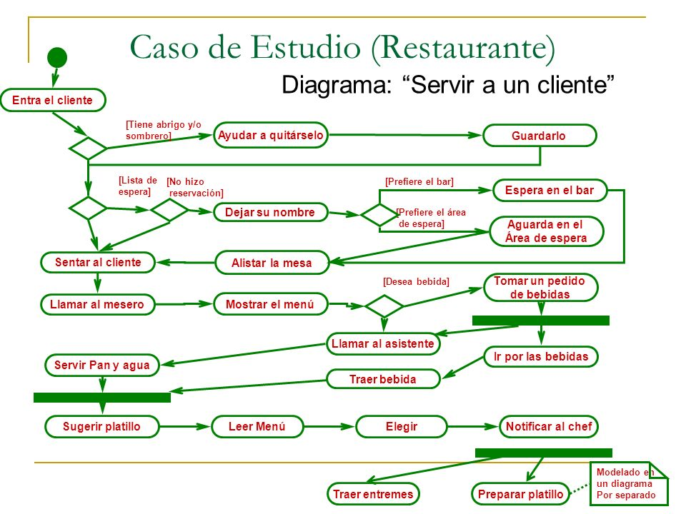 Diagrama De Flujo Restaurante on draw e wiring