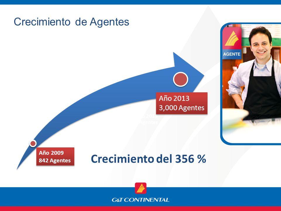 Crecimiento del 356 % Crecimiento de Agentes Año 2013 3,000 Agentes