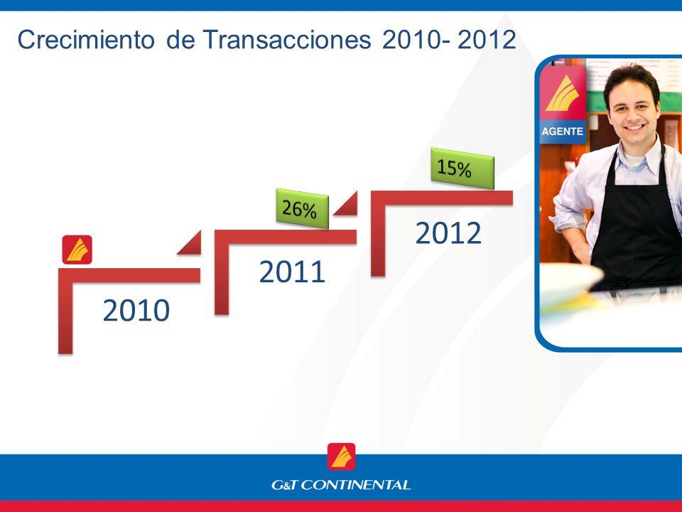 Crecimiento de Transacciones 2010- 2012