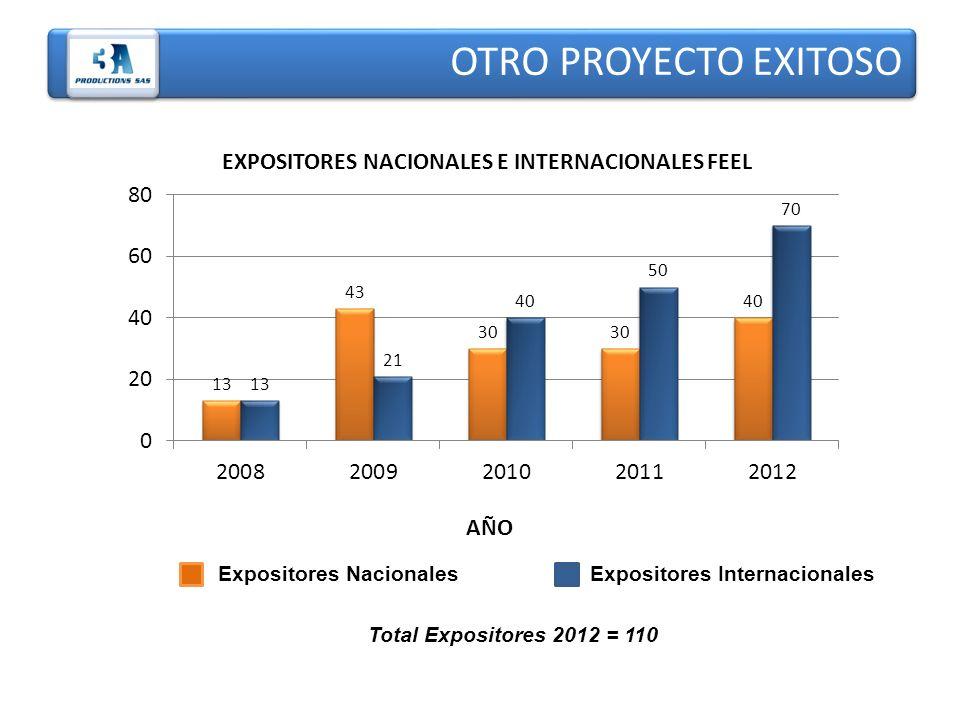EXPOSITORES NACIONALES E INTERNACIONALES FEEL